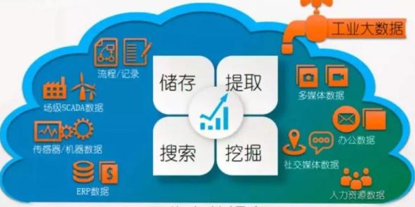 电力企业工业大数据云平台建设
